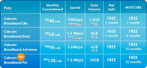 Celcom updates its broadband plans with faster speeds, higher data and one new plan