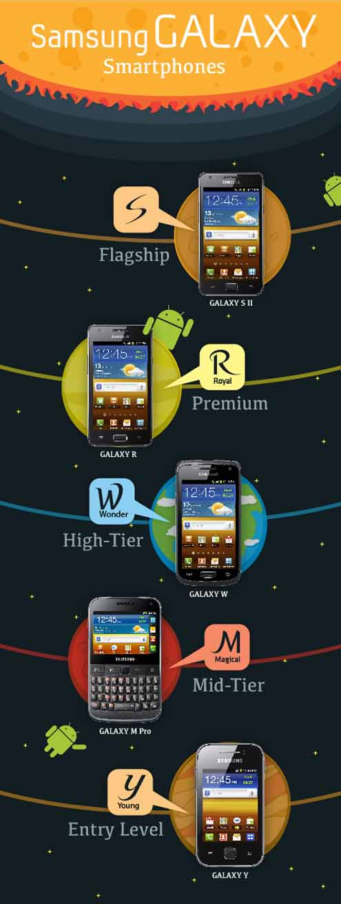 Samsung streamlines its Galaxy range of devices. Making it easier for you to know what's what