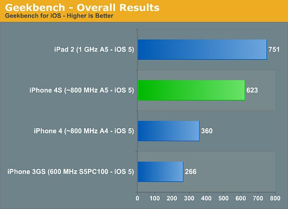 By the numbers: iPhone 4S CPU and GPU performance benchmark figures