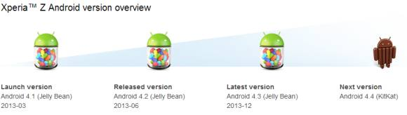 Find out if your Sony Xperia smart phone is still getting future Android software updates