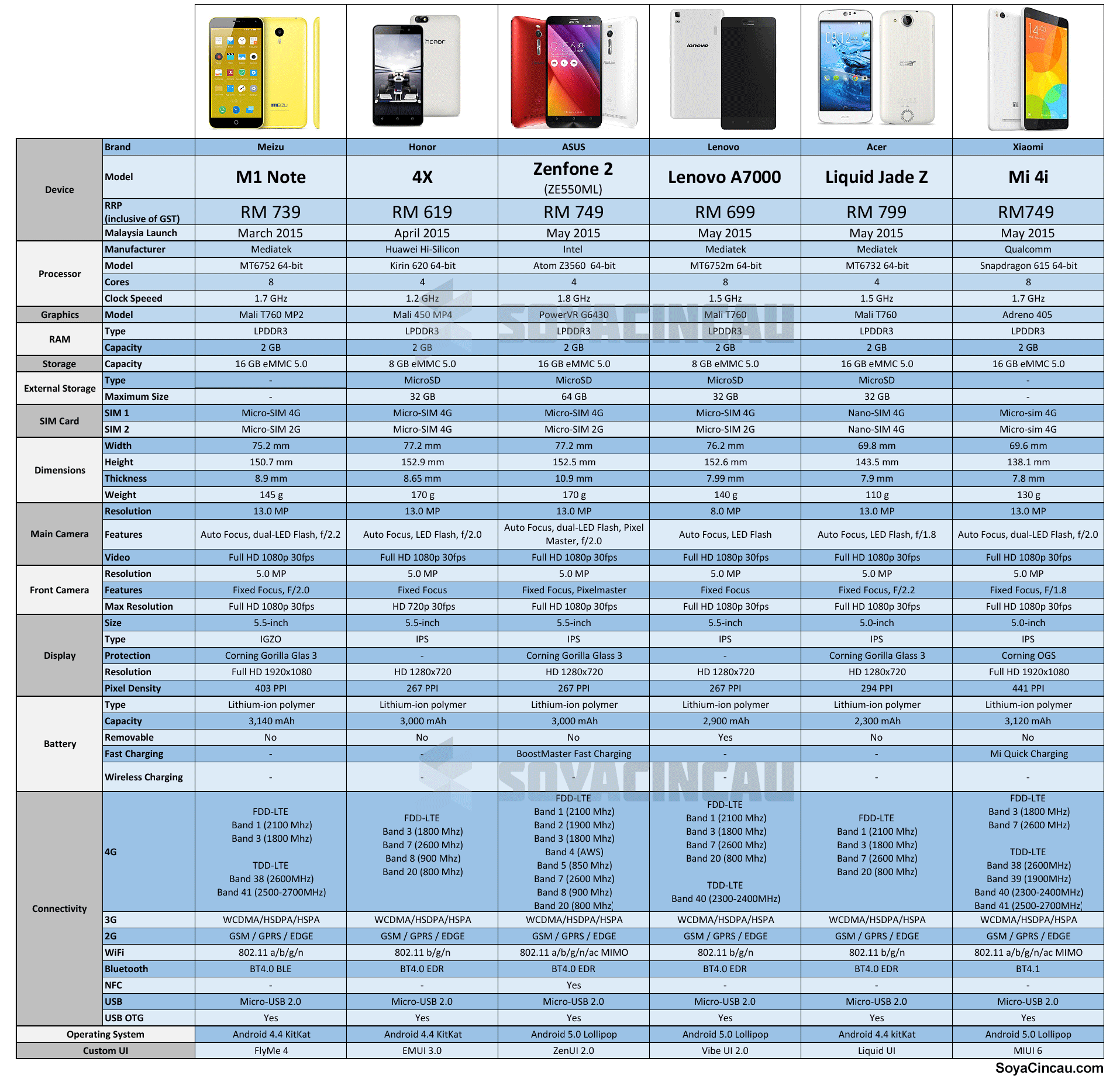 Compared: Top Smart Phones you can get for under RM800