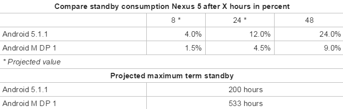 Android M does wonders to Nexus 5's battery standby time