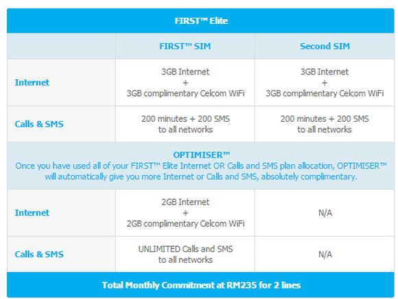 Hungry for data? Enjoy up to 5GB Internet with Celcom OPTIMISER on your brand new Samsung GALAXY Note5 or S6 edge+