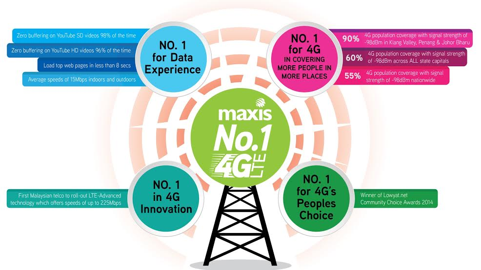 Maxis prompts Digi and Celcom to a discussion on setting industry standards for 4G LTE